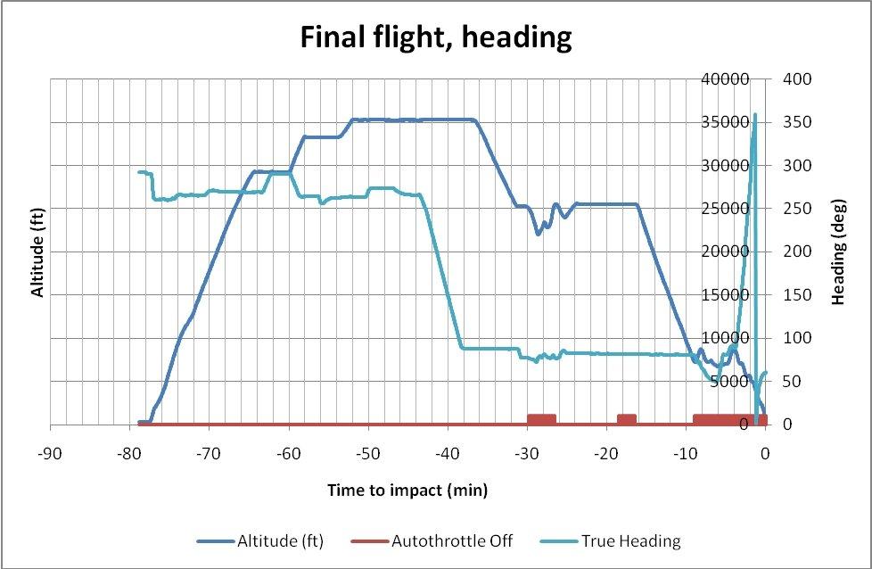 FL Final-flight-altitude-heading11