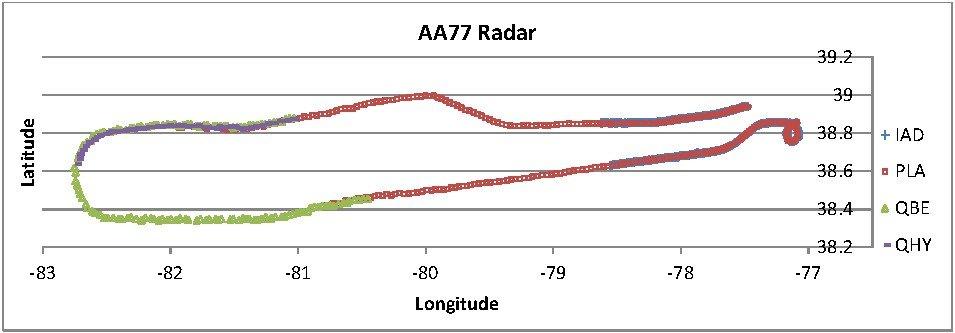FL Radar_primary_continuous