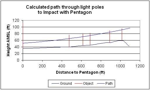 FL graph-pole-impacts2